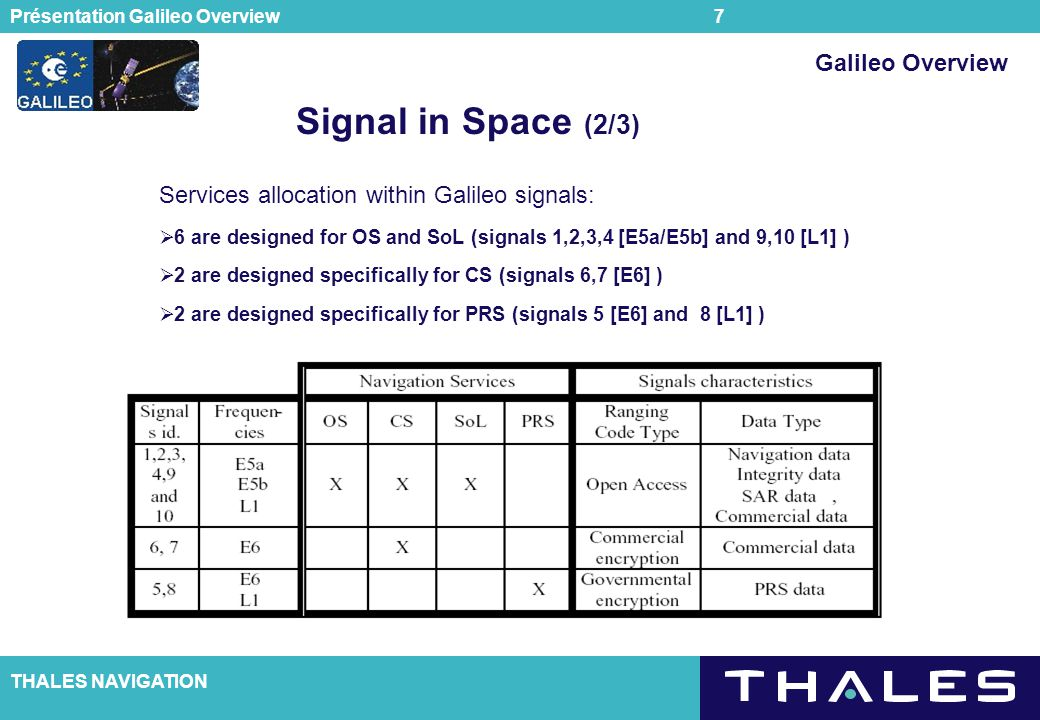 Signal in Space (2/3) Galileo Overview