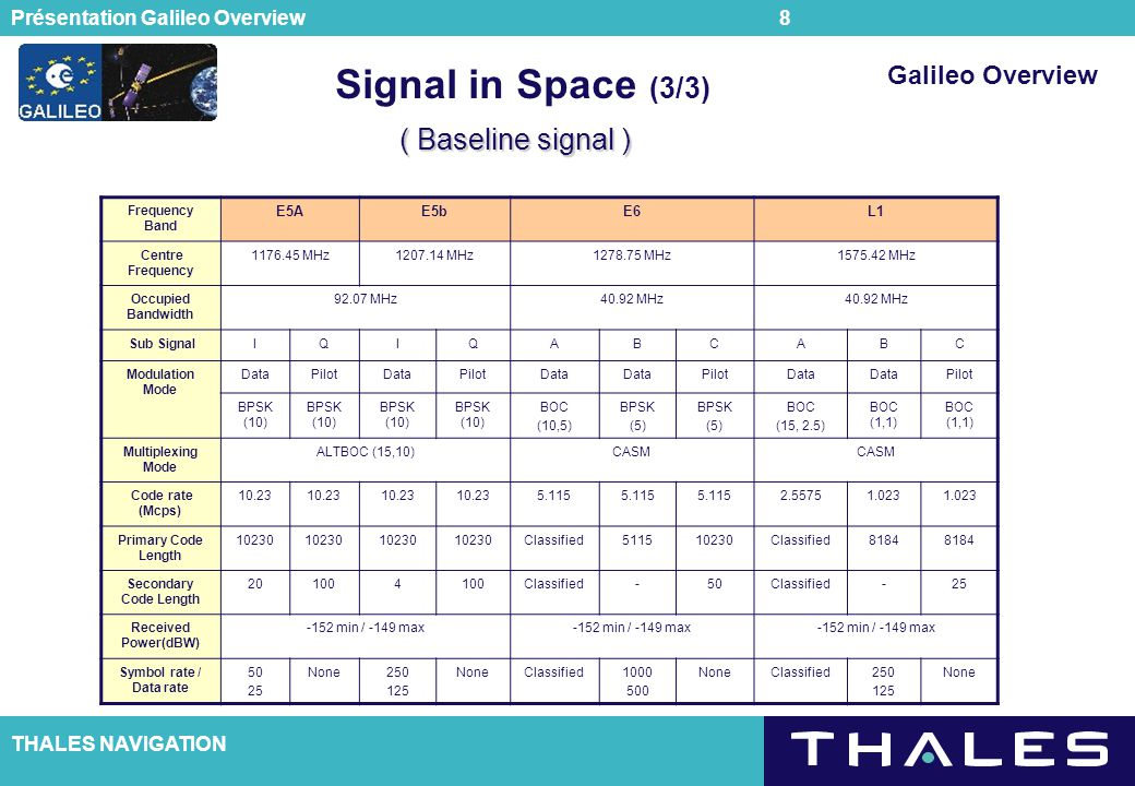 Signal in Space (3/3) ( Baseline signal ) Galileo Overview E5A E5b E6