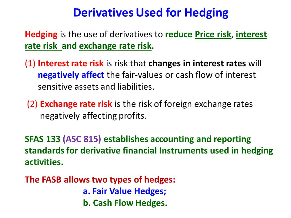 Derivatives Used for Hedging