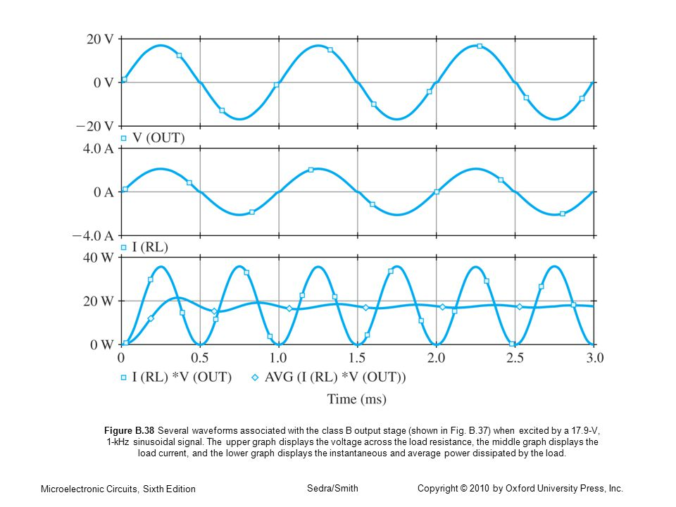 Figure B.38 Several waveforms associated with the class B output stage (shown in Fig. B.37) when excited by a 17.9-V, 1-kHz sinusoidal signal. The upper graph displays the voltage across the load resistance, the middle graph displays the load current, and the lower graph displays the instantaneous and average power dissipated by the load.
