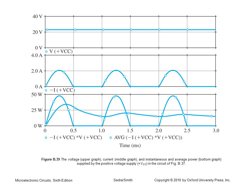 Figure B.39 The voltage (upper graph), current (middle graph), and instantaneous and average power (bottom graph) supplied by the positive voltage supply (+VCC) in the circuit of Fig. B.37.