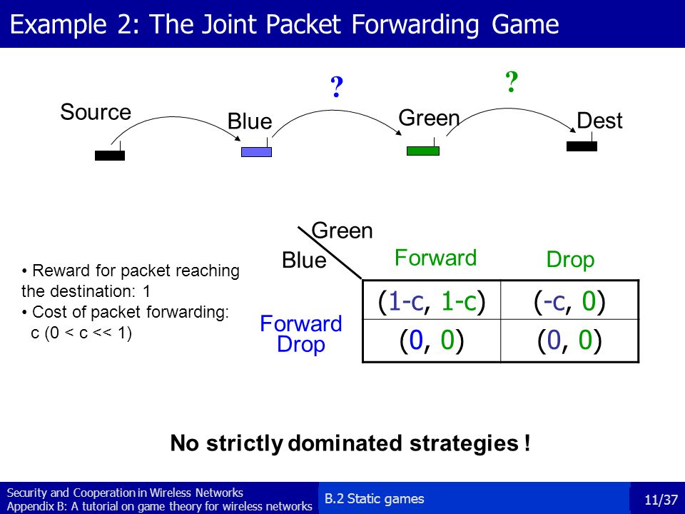 Example 2: The Joint Packet Forwarding Game