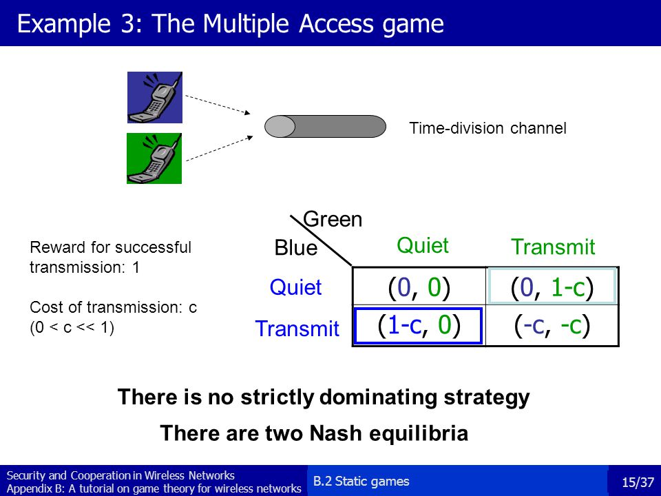 Example 3: The Multiple Access game