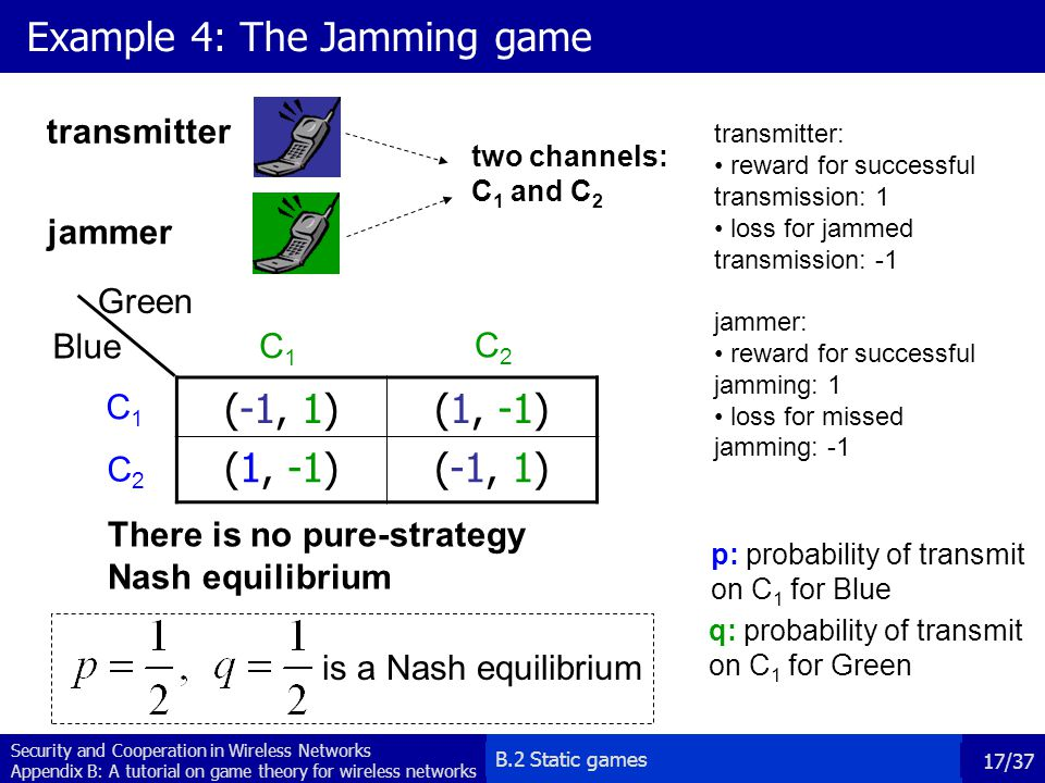 Example 4: The Jamming game