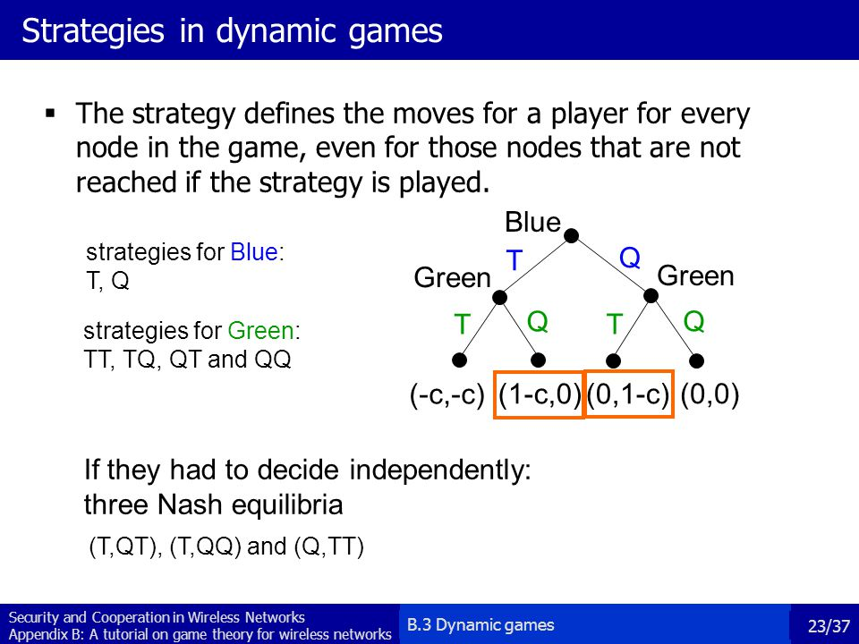 Strategies in dynamic games