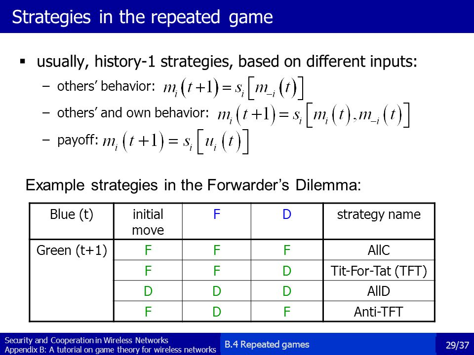 Strategies in the repeated game