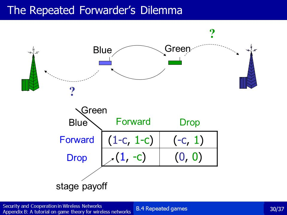 The Repeated Forwarder's Dilemma