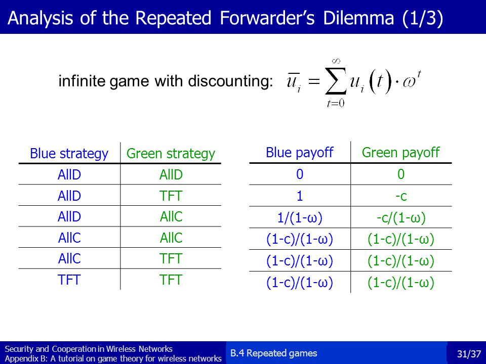 Analysis of the Repeated Forwarder's Dilemma (1/3)