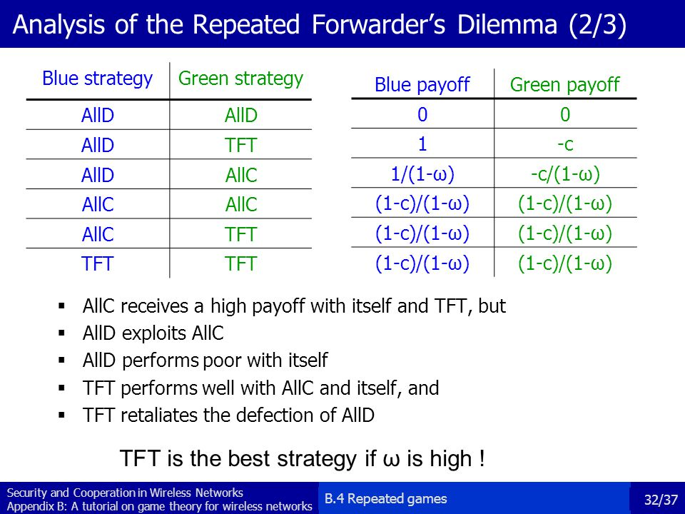 Analysis of the Repeated Forwarder's Dilemma (2/3)