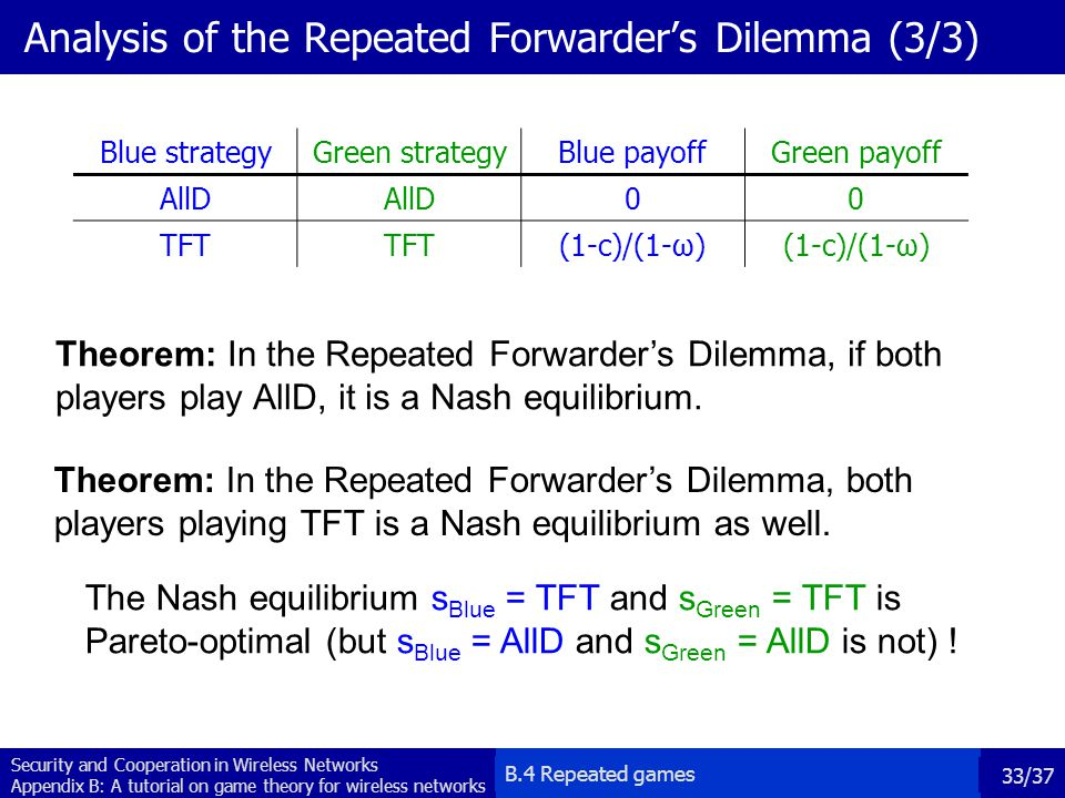 Analysis of the Repeated Forwarder's Dilemma (3/3)