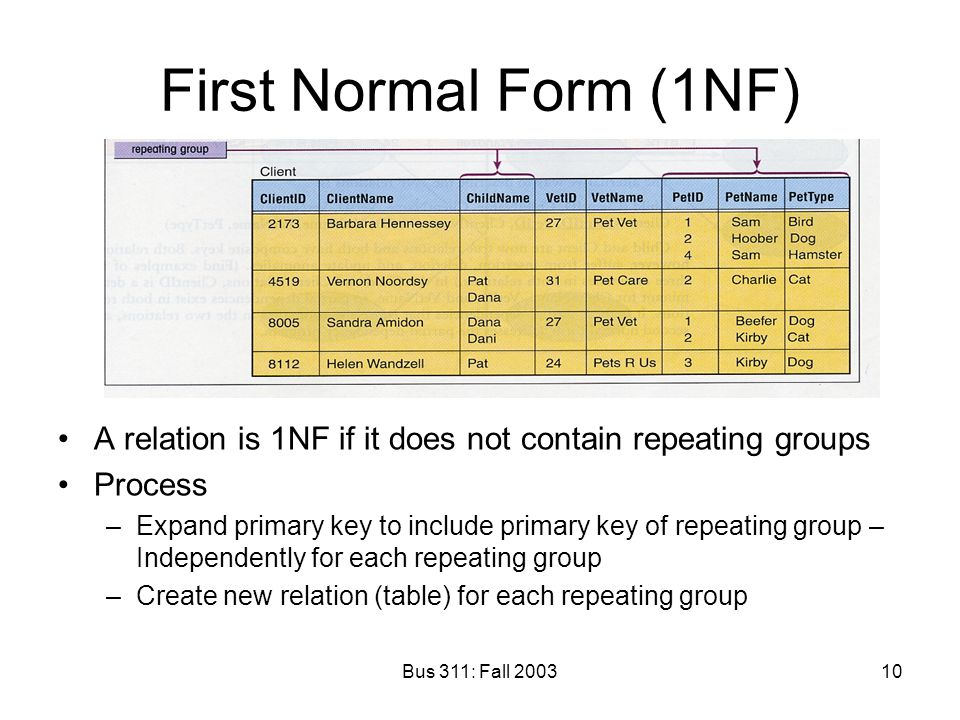 First Normal Form (1NF) A relation is 1NF if it does not contain repeating groups. Process.