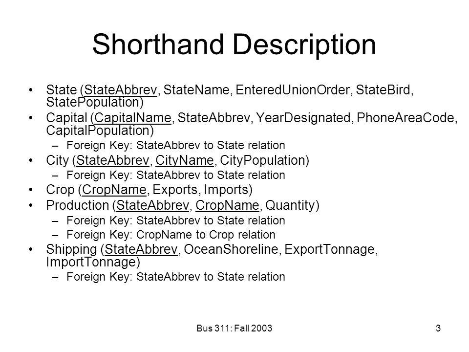 Shorthand Description