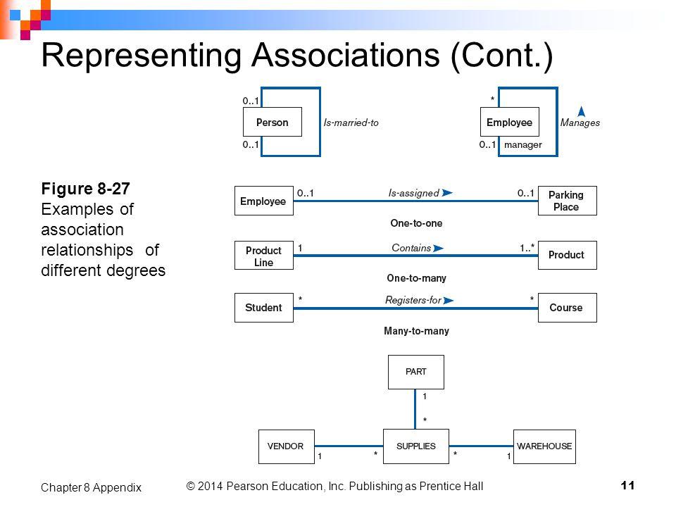 Representing Associations (Cont.)