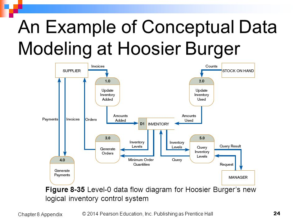 An Example of Conceptual Data Modeling at Hoosier Burger