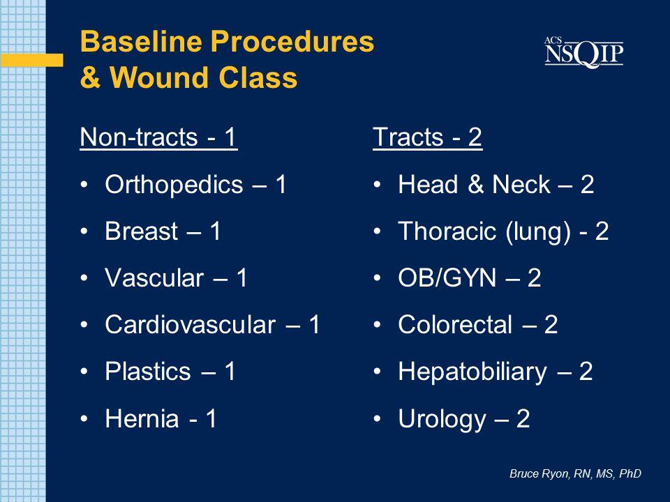 Baseline Procedures & Wound Class