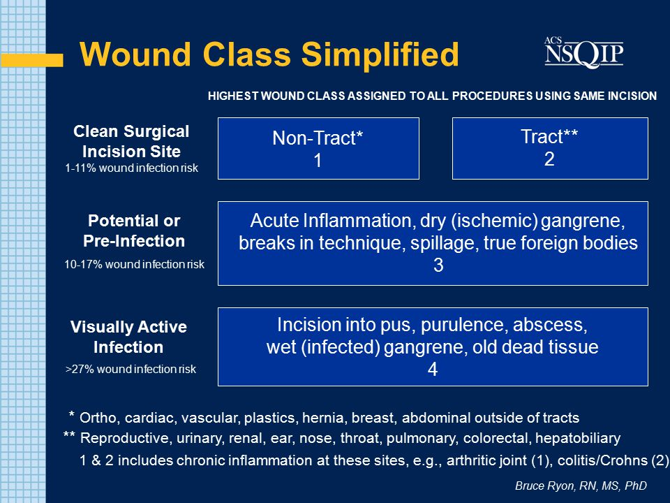 Wound Class Simplified