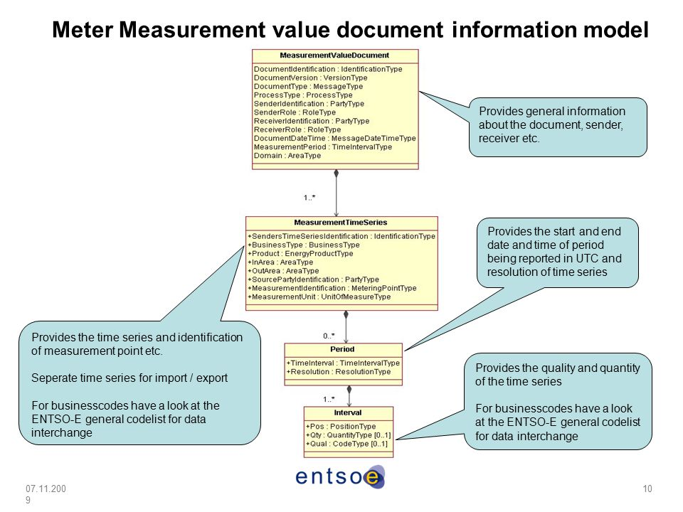 Meter Measurement value document information model