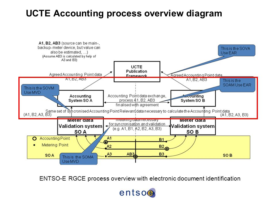 UCTE Accounting process overview diagram
