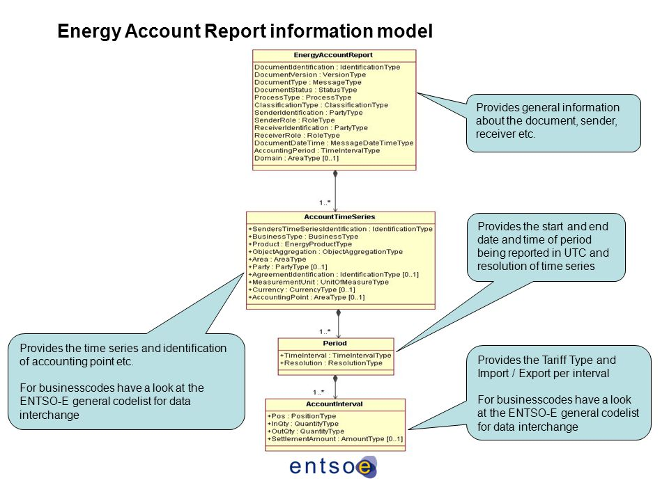 Energy Account Report information model