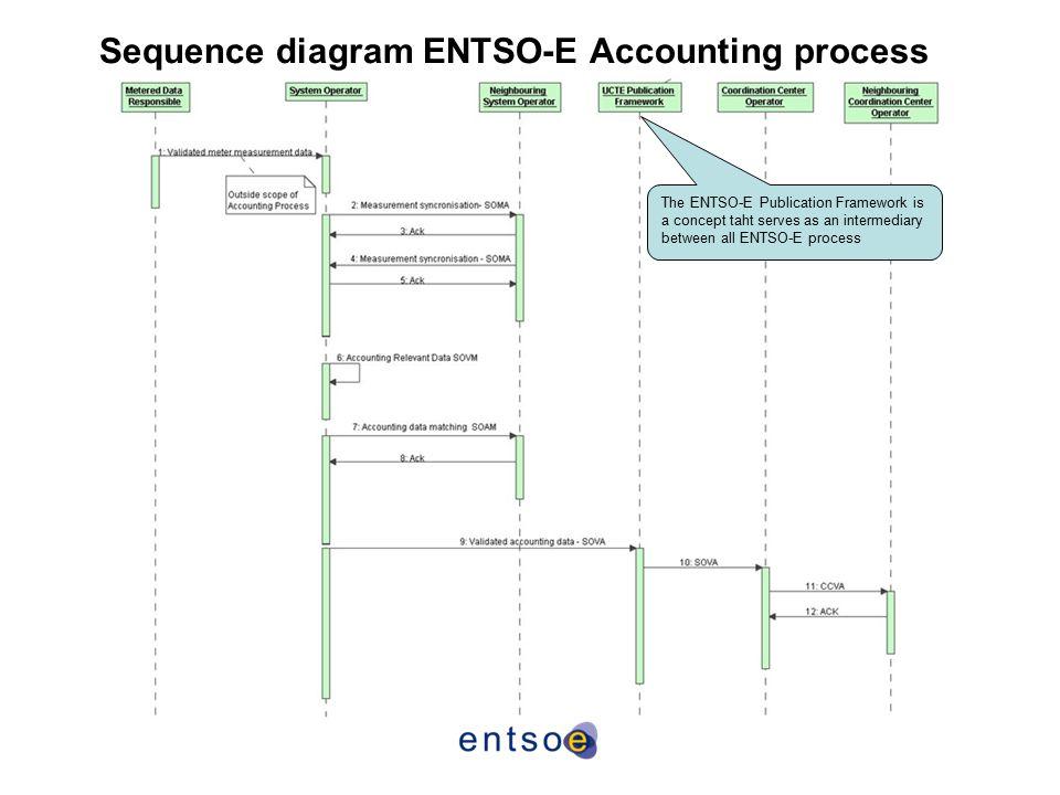 Sequence diagram ENTSO-E Accounting process