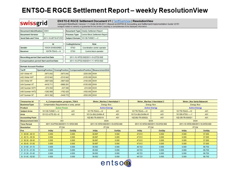 ENTSO-E RGCE Settlement Report – weekly ResolutionView