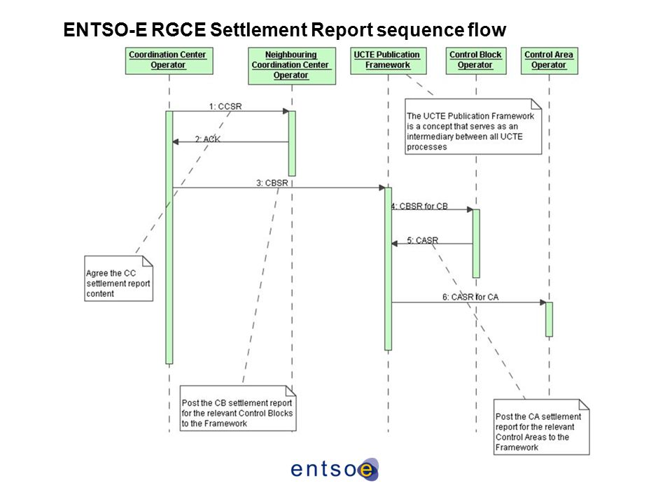 ENTSO-E RGCE Settlement Report sequence flow