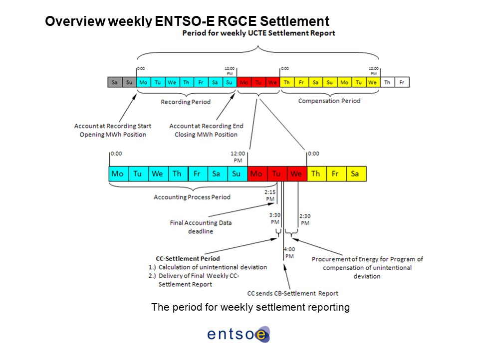 Overview weekly ENTSO-E RGCE Settlement