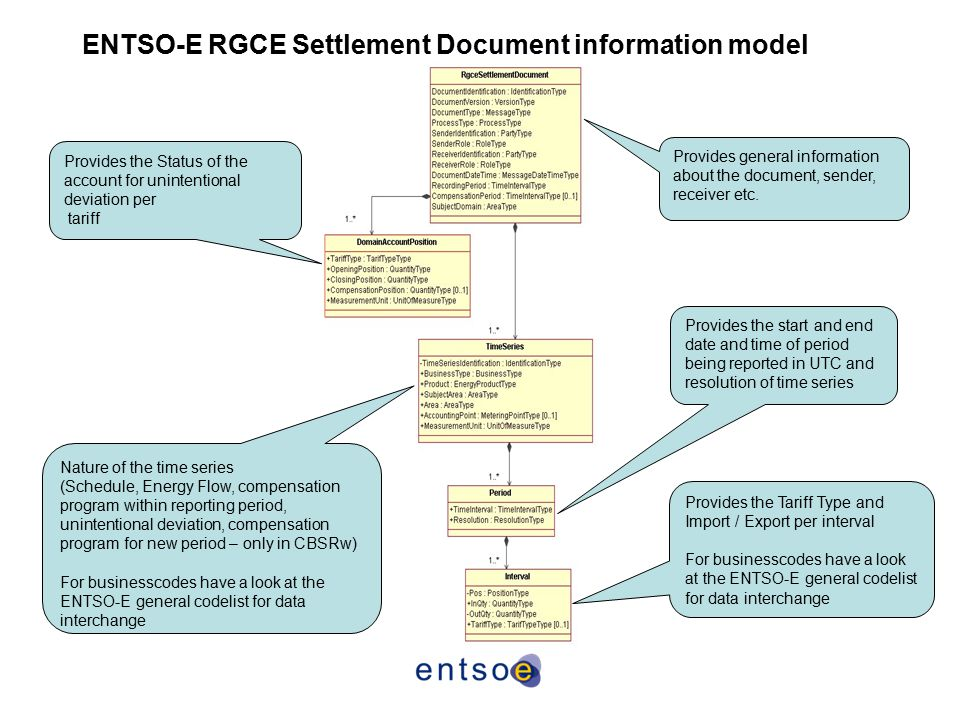 ENTSO-E RGCE Settlement Document information model