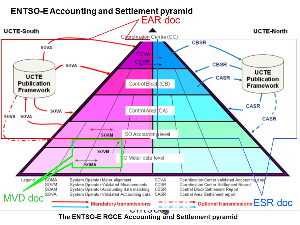 The ENTSO-E RGCE Accounting and Settlement pyramid
