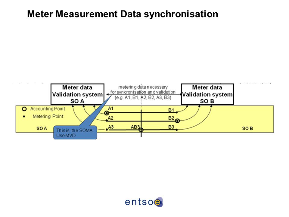 Meter Measurement Data synchronisation