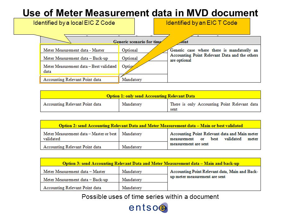 Use of Meter Measurement data in MVD document
