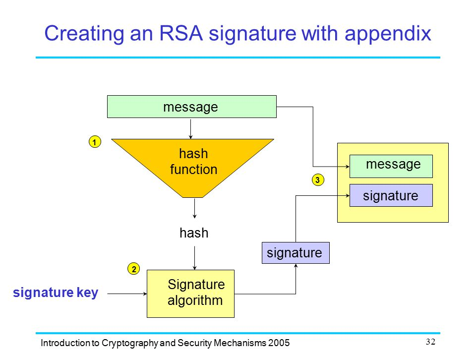 Creating an RSA signature with appendix