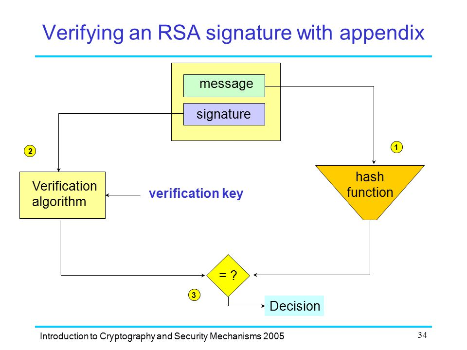 Verifying an RSA signature with appendix