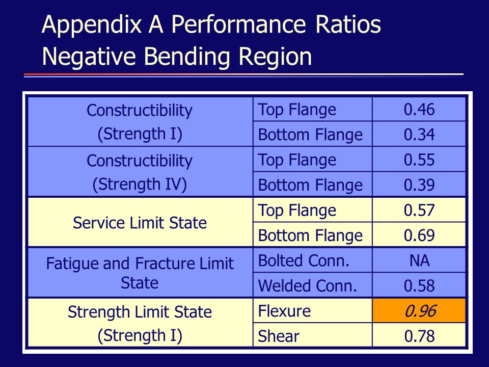 Appendix A Performance Ratios Negative Bending Region