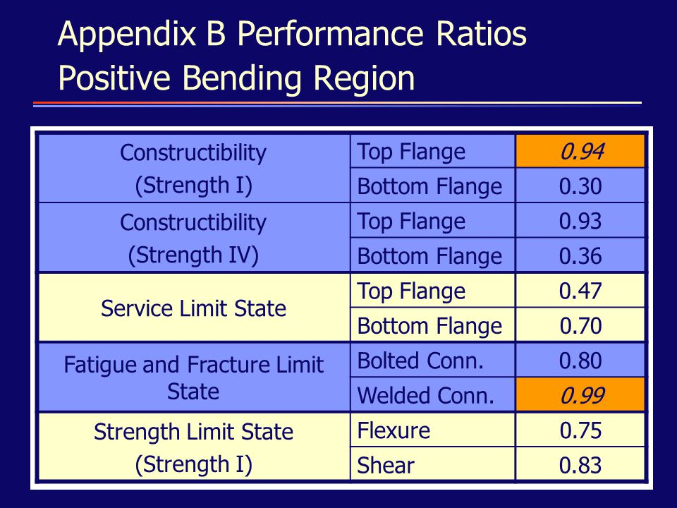 Appendix B Performance Ratios Positive Bending Region