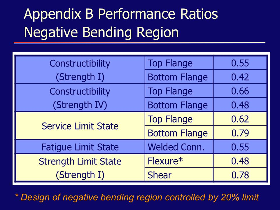 Appendix B Performance Ratios Negative Bending Region