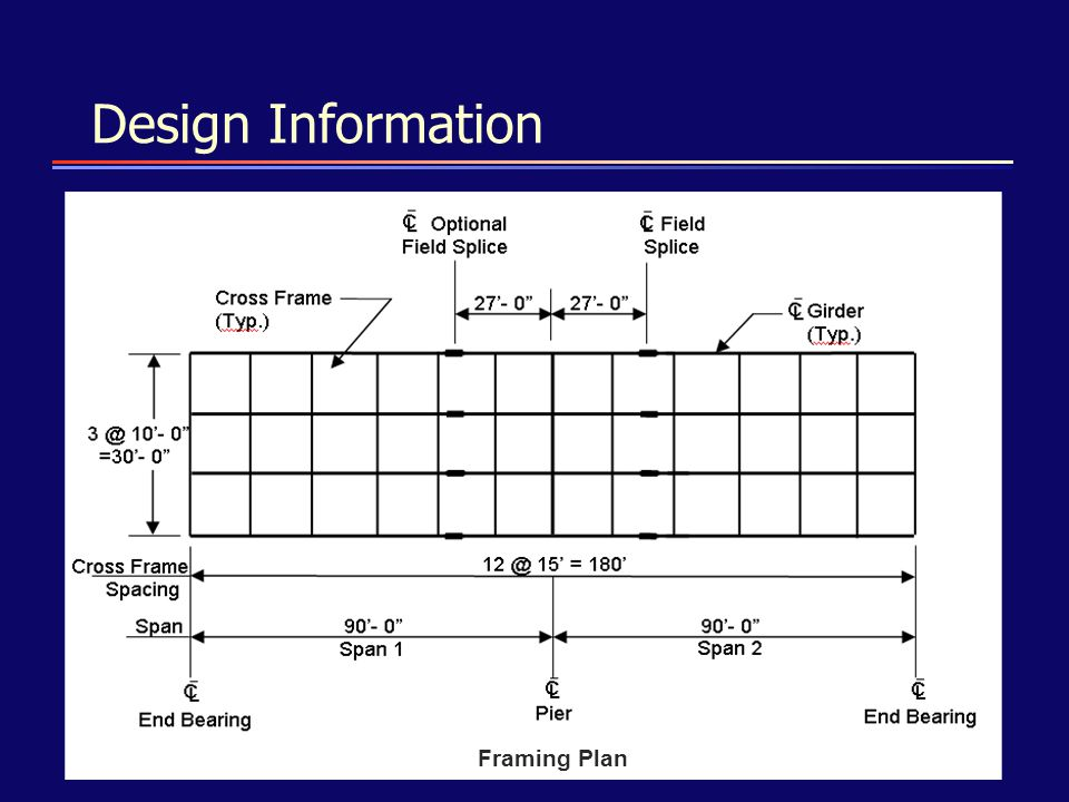 Design Information Framing Plan