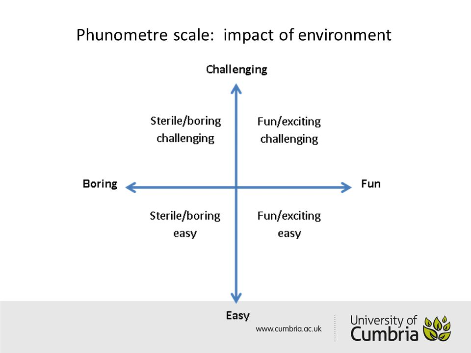 Phunometre scale: impact of environment