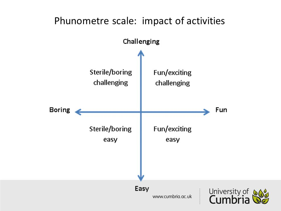 Phunometre scale: impact of activities