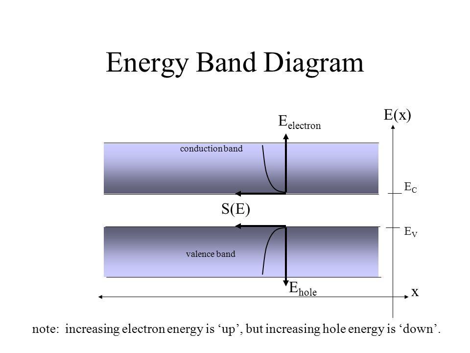 Energy Band Diagram E(x) Eelectron S(E) Ehole x