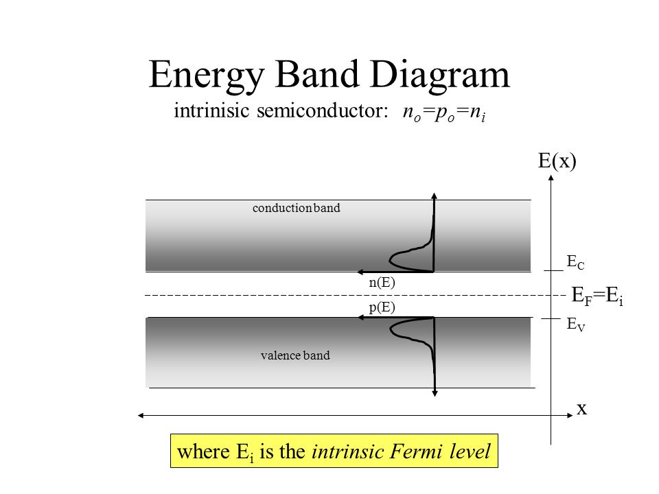 Energy Band Diagram intrinisic semiconductor: no=po=ni