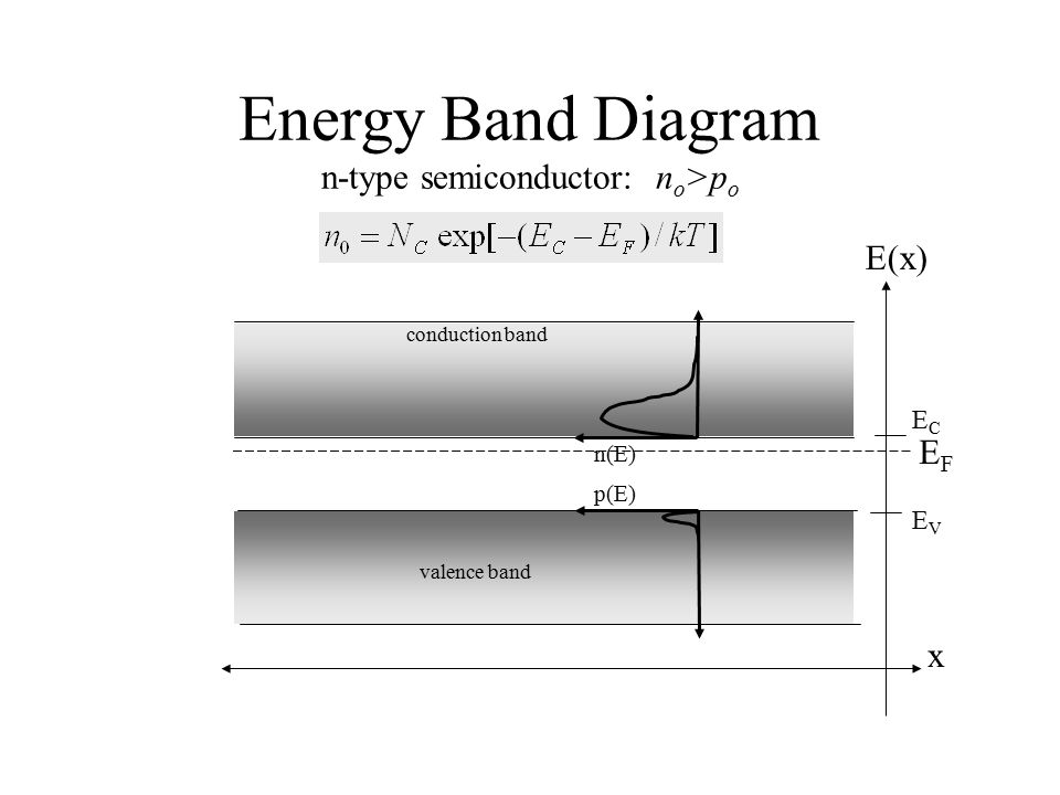 Energy Band Diagram n-type semiconductor: no>po