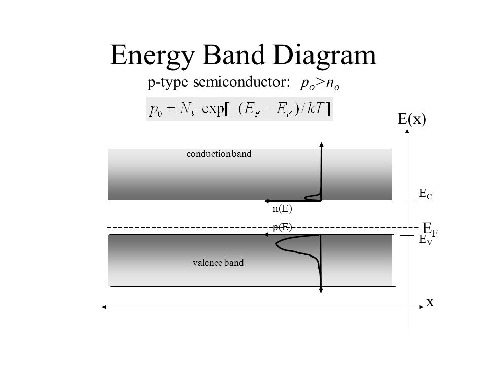 Energy Band Diagram p-type semiconductor: po>no