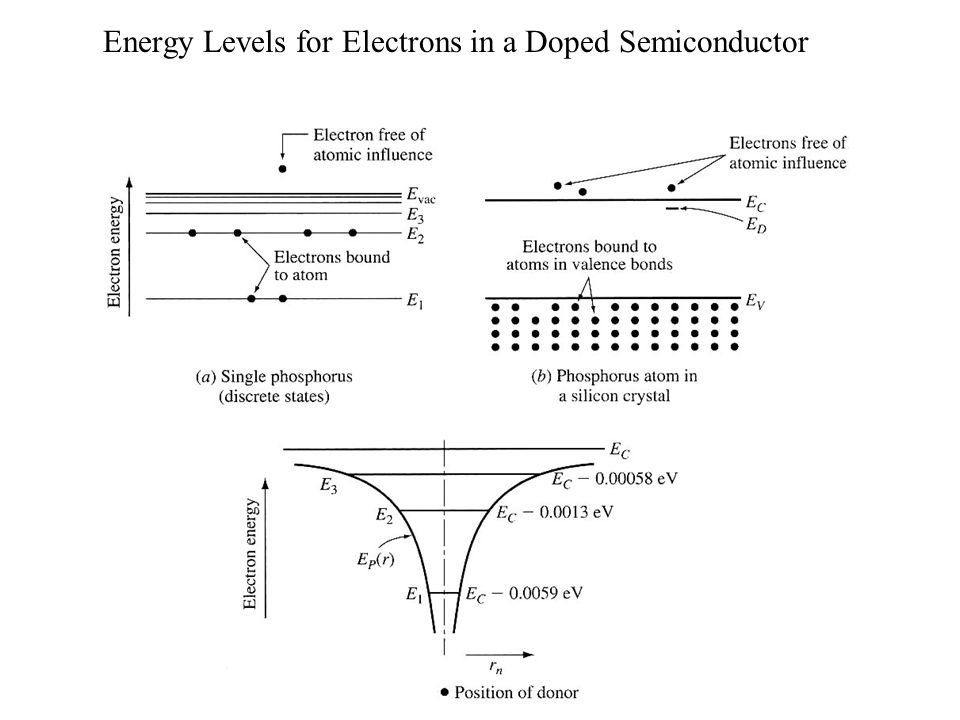 Energy Levels for Electrons in a Doped Semiconductor