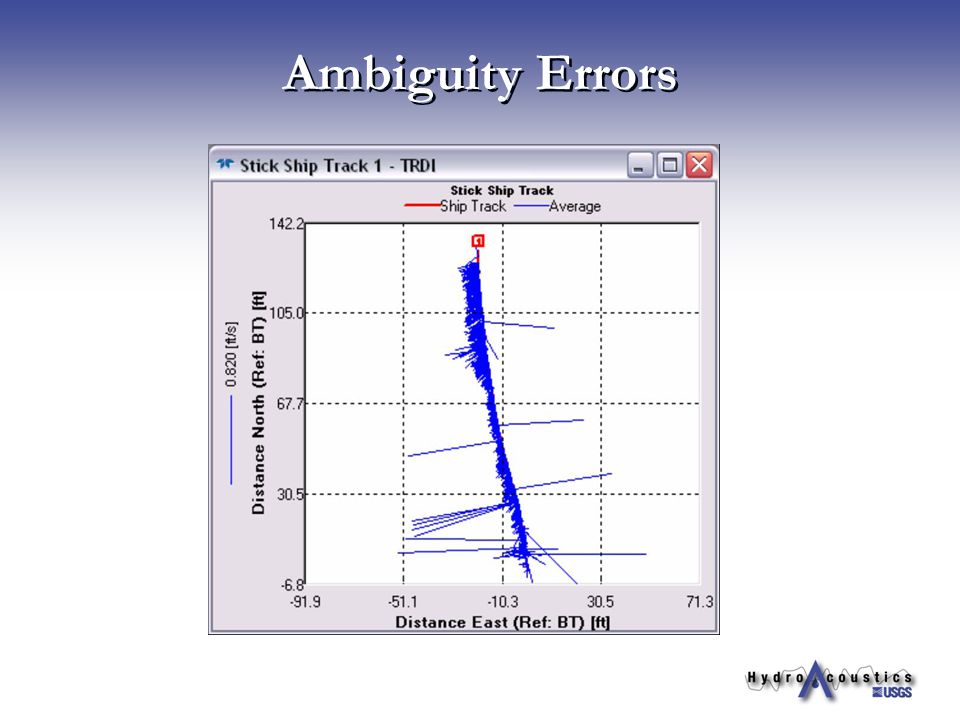 Ambiguity Errors