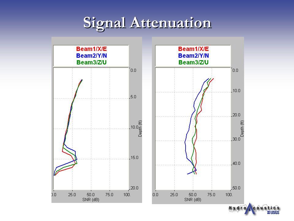 Signal Attenuation