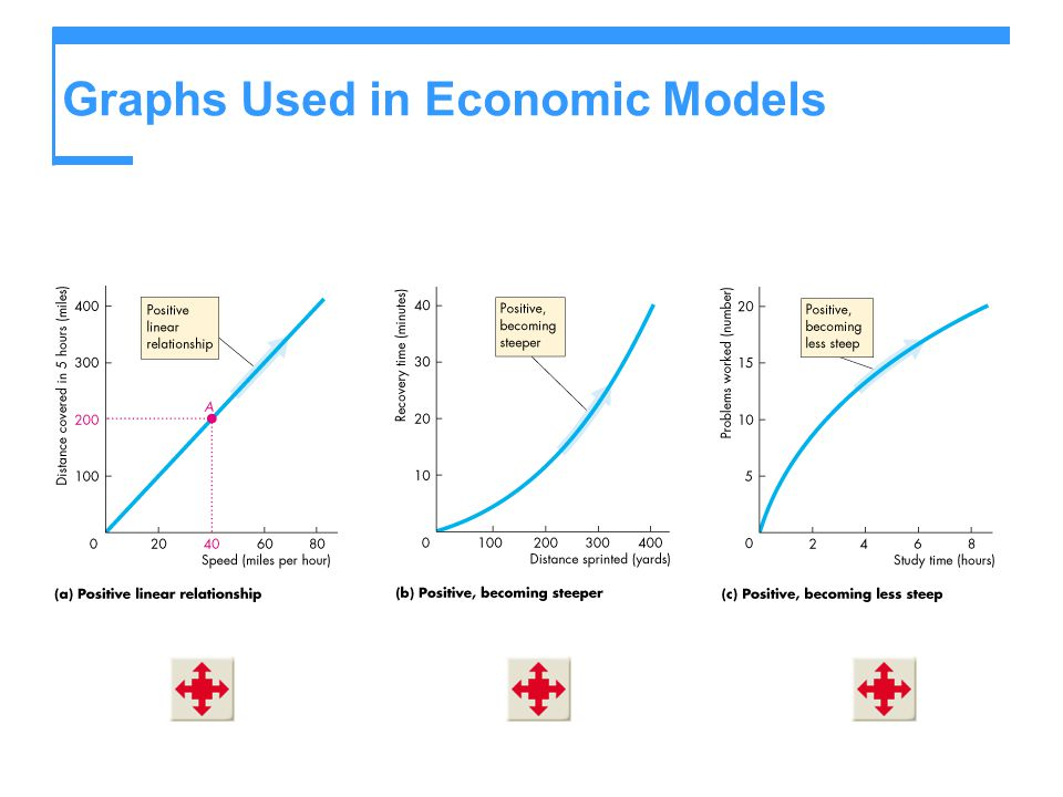 Graphs Used in Economic Models