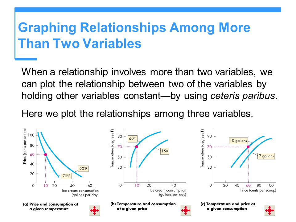 Graphing Relationships Among More Than Two Variables