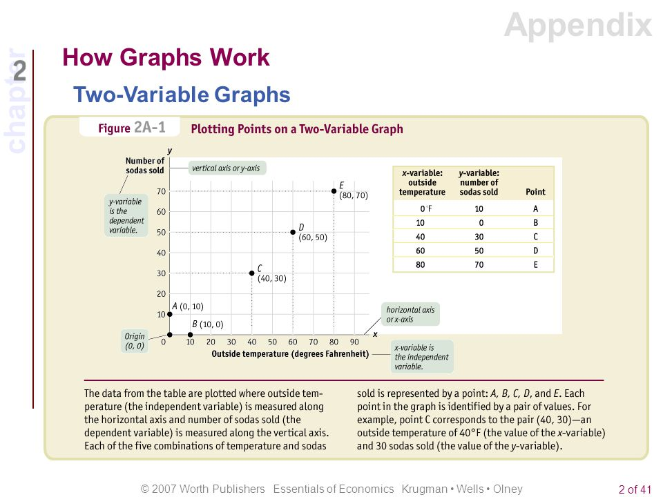 Appendix How Graphs Work Two-Variable Graphs