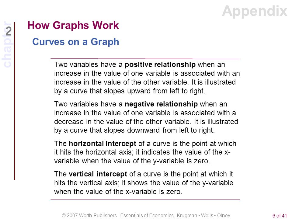 Appendix How Graphs Work Curves on a Graph